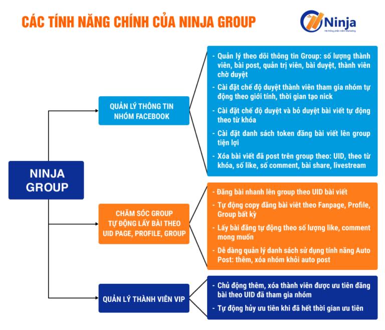 Tính năng phần mềm ninja group